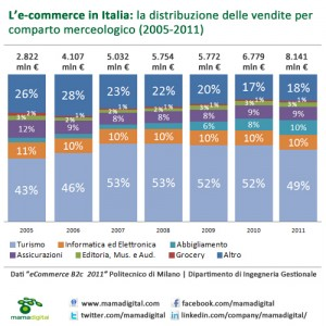 Dati e-commerce Italia